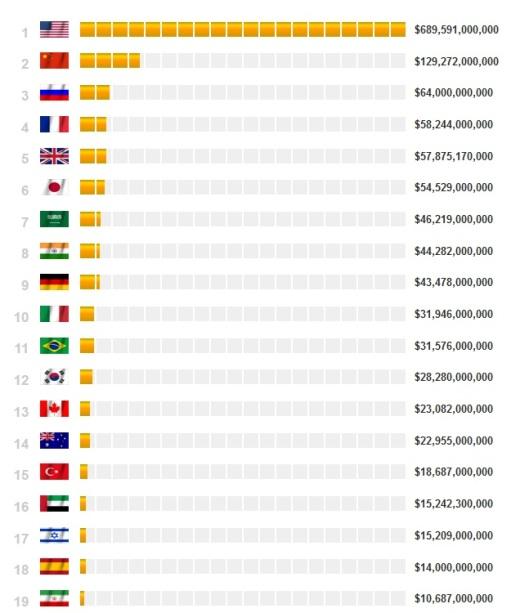 Spesa per la difesa nel mondo (2012) 1