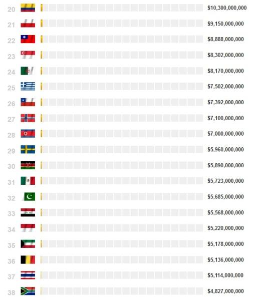 Spesa per la difesa nel mondo (2012) 2