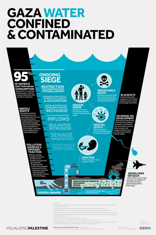 Gaza_Water_REV1_AUG28